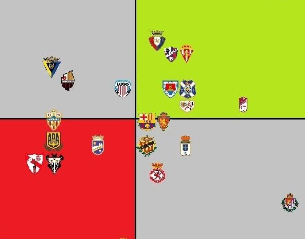 Distribución de goles a favor y en contra. Liga 123