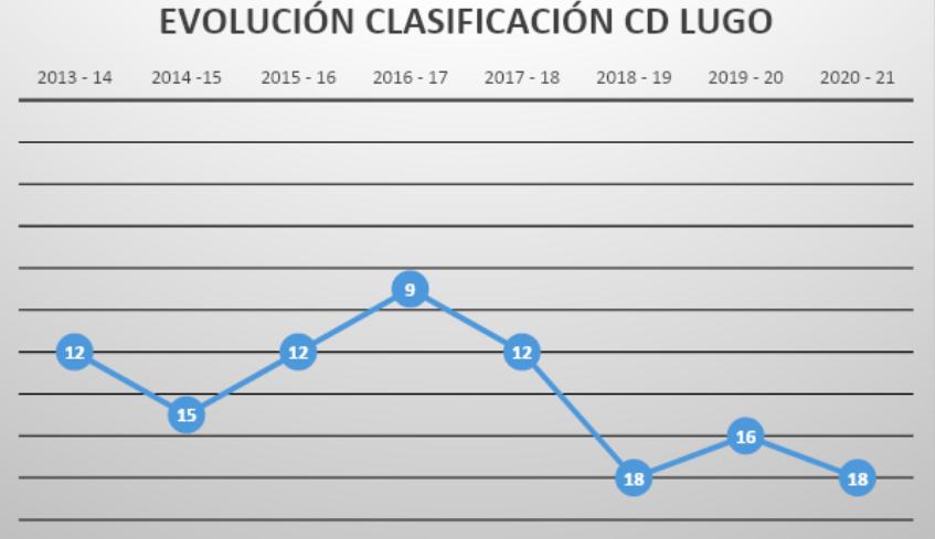 Evolución Clasificación CD Lugo